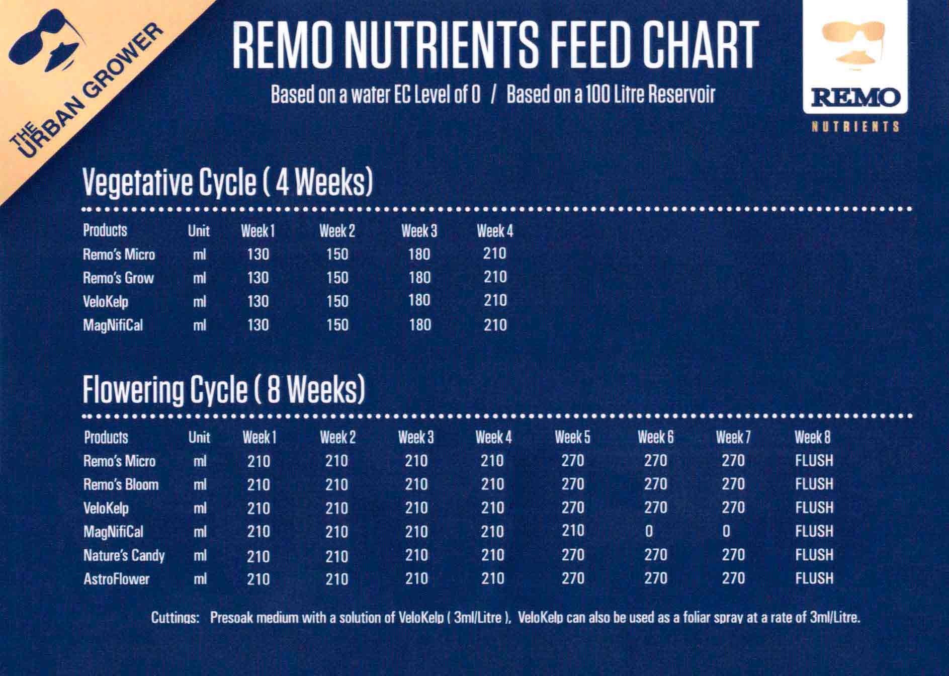 Remo Nutrients Grow For Sale