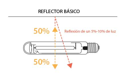 reflector basico