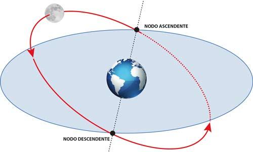 plano orbital luna